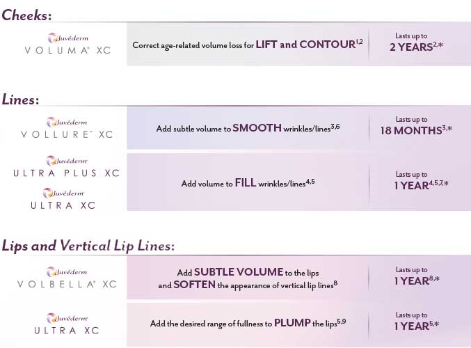 Jivederm Collection of Fillers Comparison